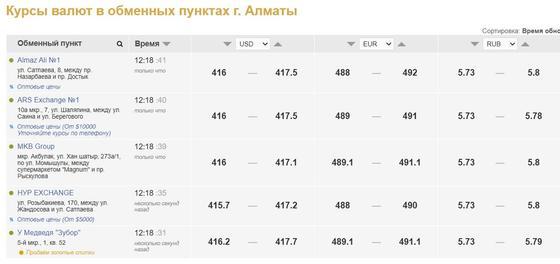 Стоимость доллара в обменниках Алматы