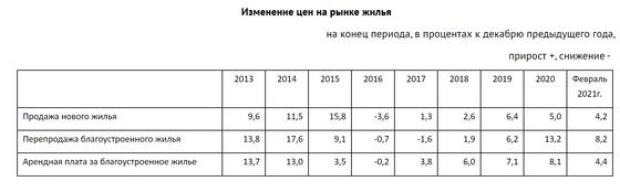 Рост стоимости жилья изображен в таблице