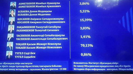 Экзитпол: Токаев набрал 70% голосов избирателей