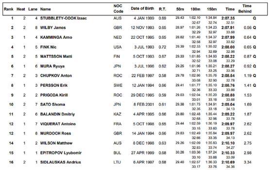Итоги полуфинального заплыва 200 м. брассом