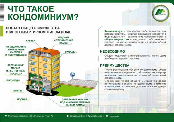 Инфографика показывает, что такое кондоминиум