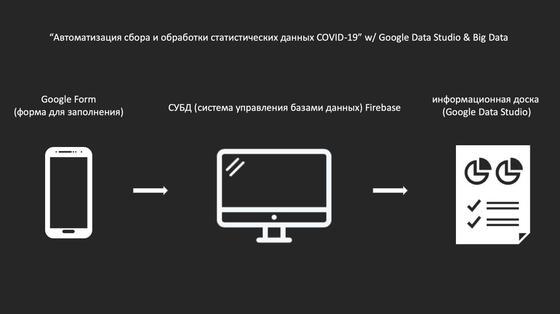 В Шымкенте запустили единый портал COVID-19 которым могут пользоваться казахстанцы