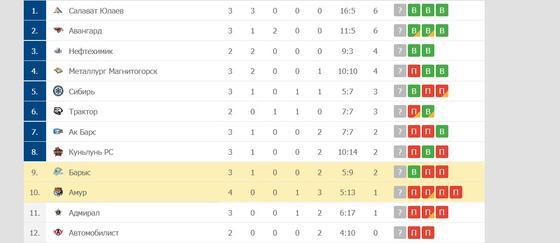 Таблица КХЛ на 8 сентября