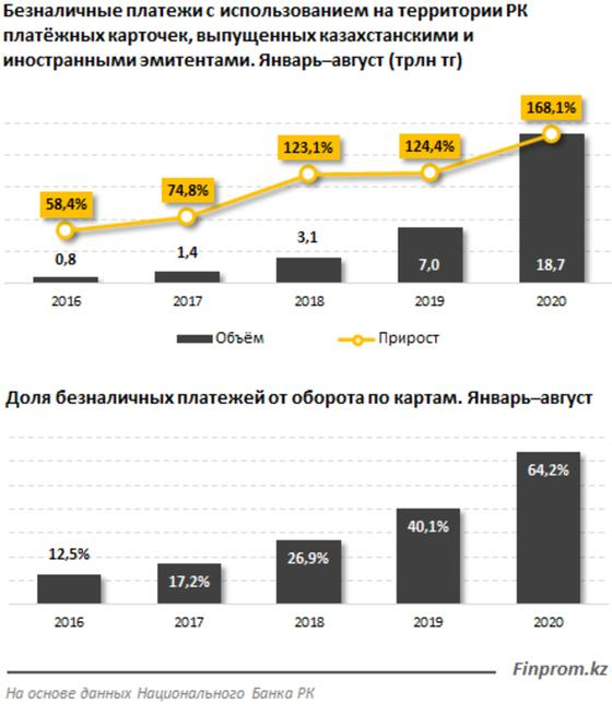 Инфографика: finprom.kz