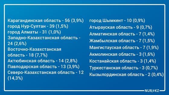 258 новых случаев заражения зафиксировали в Казахстане: данные на утро 14 июня