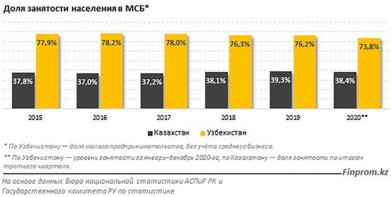 Доля занятости населения в МСБ в процентах в Казахстане и Узбекистане