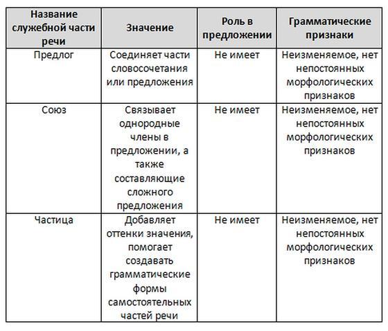 Служебные части речи. Таблица