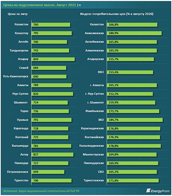 Инфографика: energyprom.kz