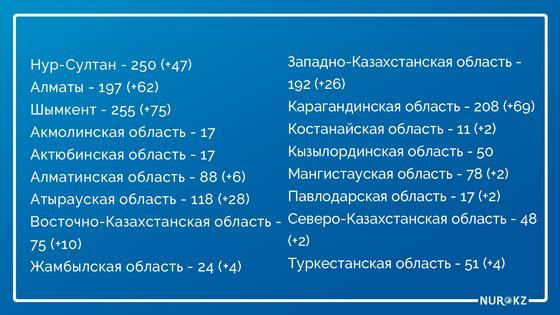 Новых 339 бессимптомных носителей КВИ выявили в Казахстане