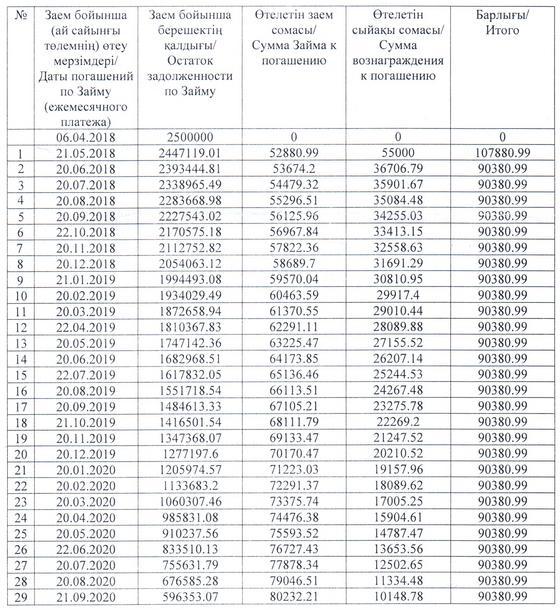 Как рассчитывается общая переплата по кредиту в Казахстане