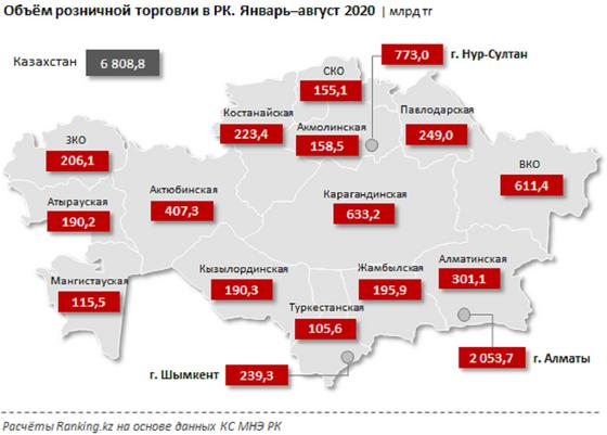 Карта Казахстана с показателями