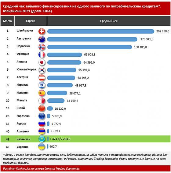 Инфографика: ranking.kz