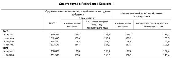 Инфографика демонстрирует зарплаты казахстанцев