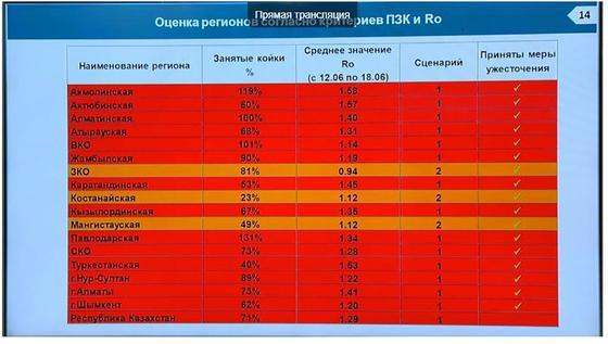 Больницы в регионах Казахстана переполнены из-за коронавируса
