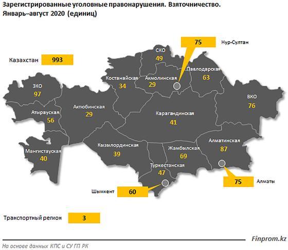 Схема распределения числа взяток по регионам
