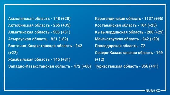 778 бессимптомных носителей выявили в Казахстане за ушедшие сутки