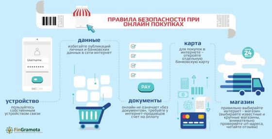 Инфографика с изображением правил безопасности при онлайн-покупках