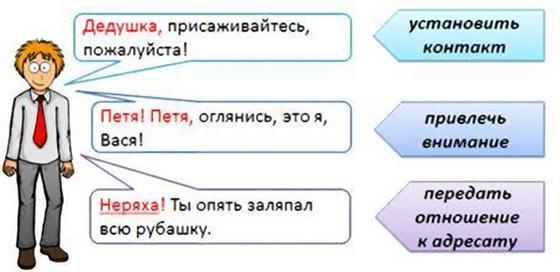 Примеры обращений в русском языке и их роль