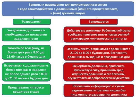 Права коллекторских компаний
