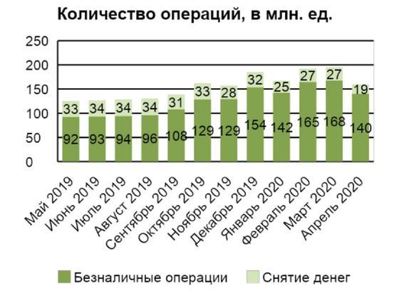 Казахстанцы стали чаще пользоваться онлайн-банкингом