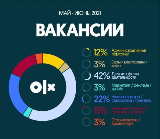 Инфографика ОЛХ