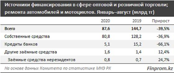Таблица источников финансирования