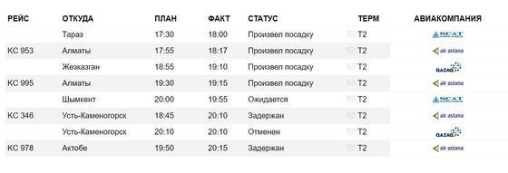 Расписание прибытия авиарейсов в Международный аэропорт Нурсултан Назарбаев