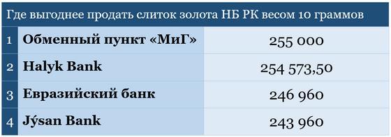 Рейтинг банков и обменников по стоимости возврата золотых слитков