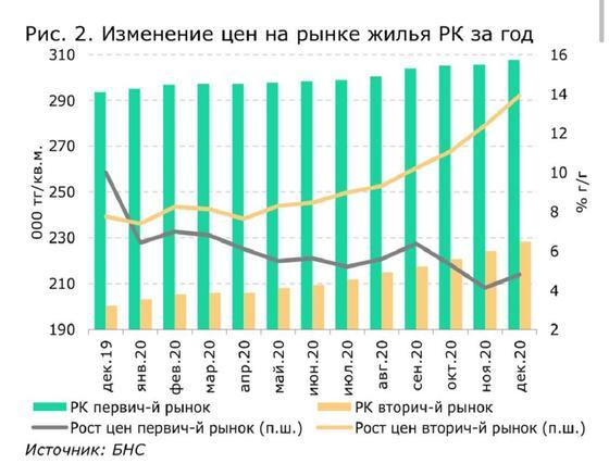 Диаграмма цен на рынке жилья