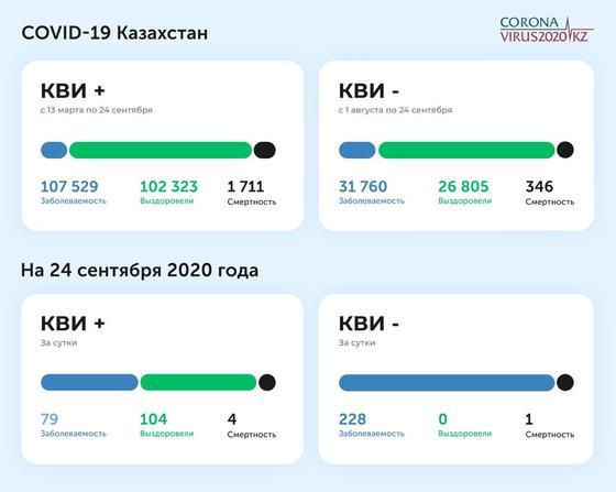 Статистика по заболеваемости КВИ и пневмонией на 24 сентября 2020 года