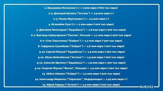 Стали известны имена самых дорогих футболистов Казахстана