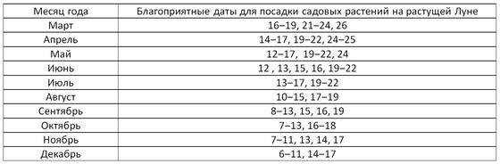 Посевной календарь 2021. Таблица