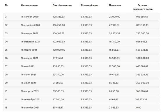 Примерный график дифференцированных платежей