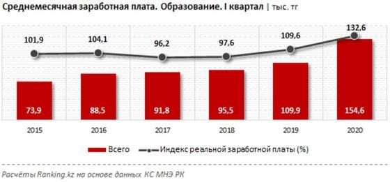 Сколько зарабатывают учителя в Казахстане