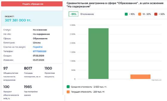 Как казахстанцы смогут следить за госбюджетом онлайн