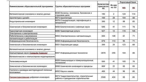Сколько нужно баллов ЕНТ, чтобы поступить на грант в Казахстане