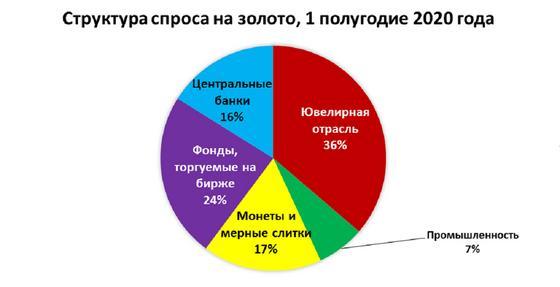 Диаграмма структуры спроса на золото