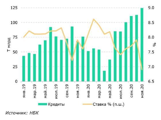 Диаграмма по рынку недвижимости