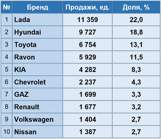 Рейтинг популярности брендов