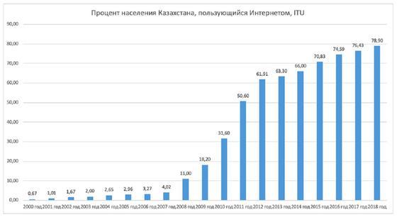 Количество интернет-пользователей в Казахстане выросло в 114 раз с 2000 года