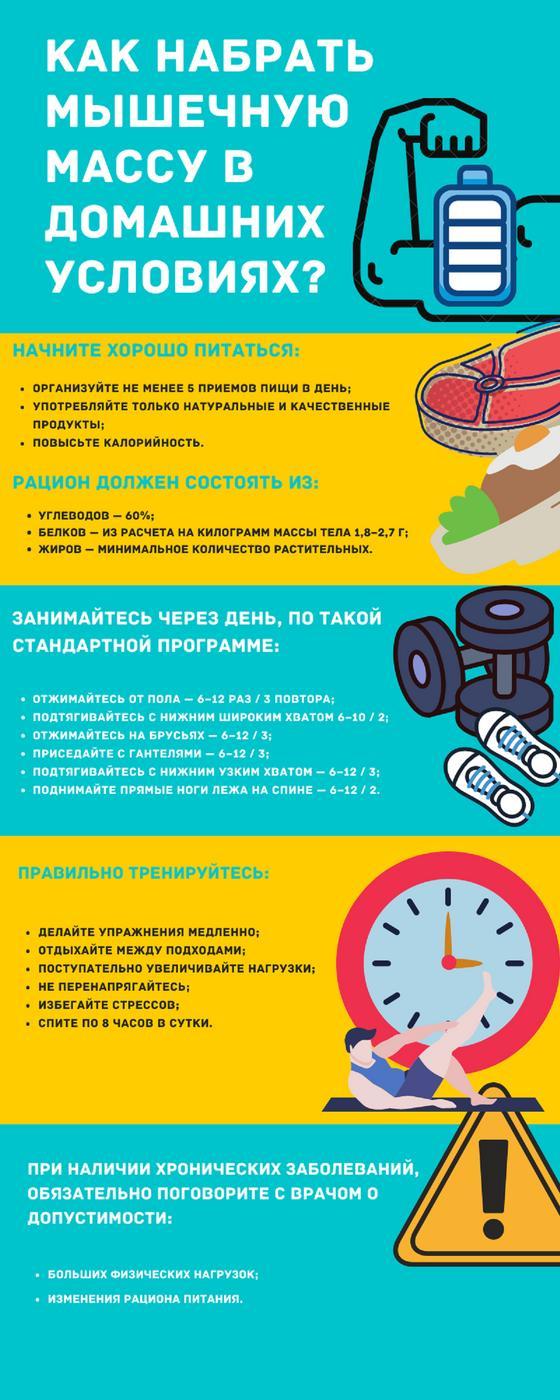 Набор массы: инфографика