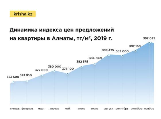 Цены на квартиры в Казахстане выросли в ноябре
