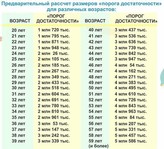 Таблица возрастов и суммы накоплений