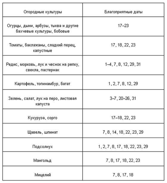 Лунный посевной календарь огородника на март