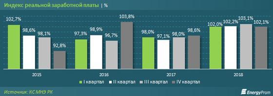 Аналитики назвали самых дорогих специалистов в Казахстане