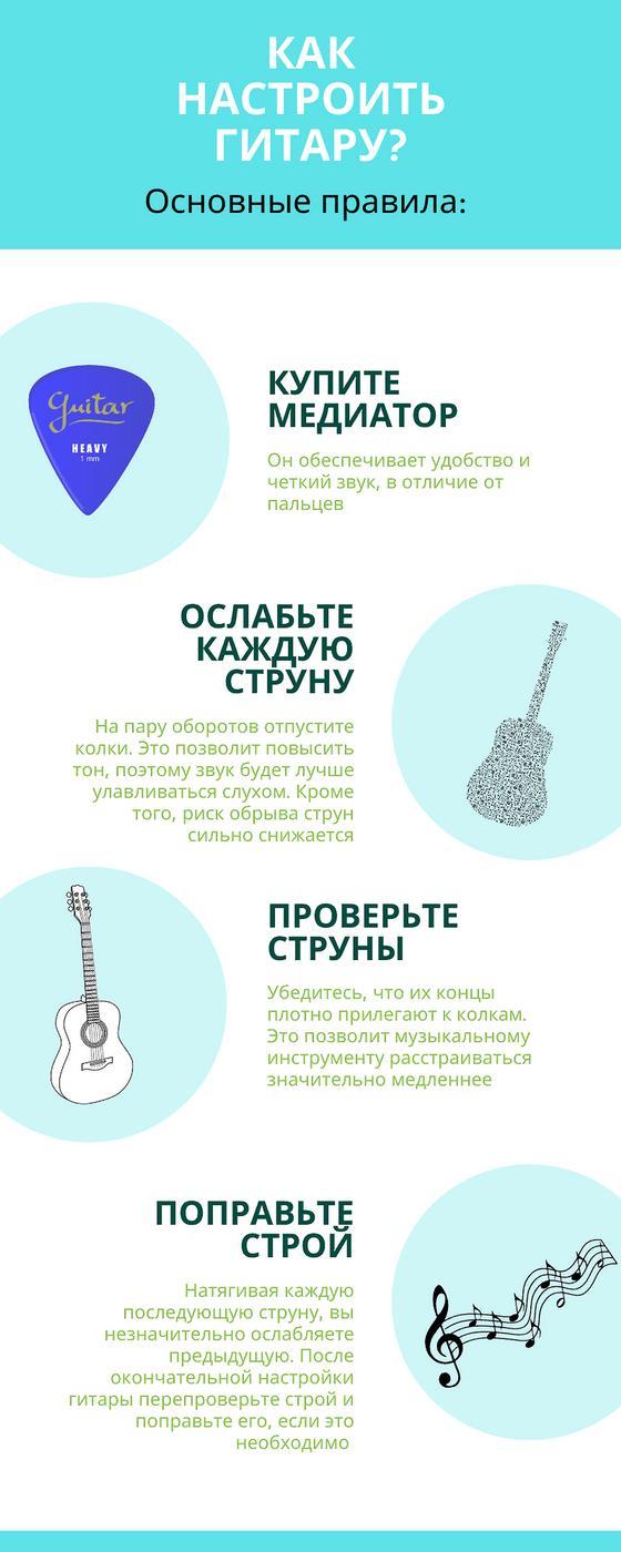 Как настроить гитару: Инфографика