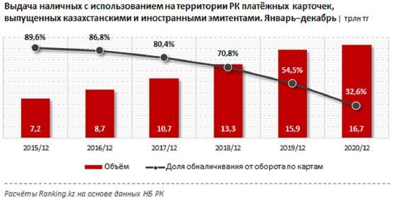 Статистическая диаграмма