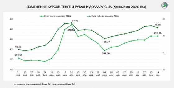 Диаграмма курса тенге и рубля