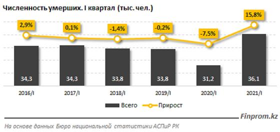 График по смертности