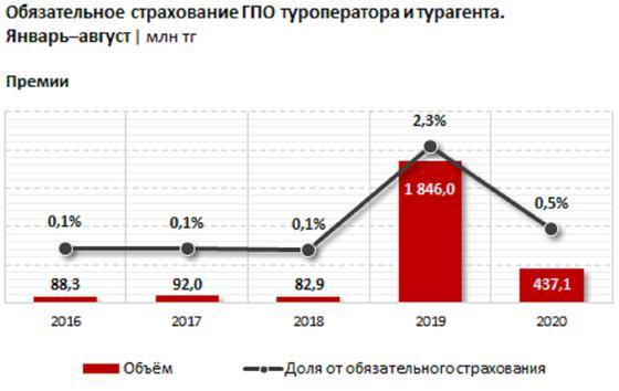 График по страховым компаниям